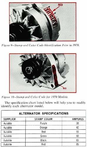Alternator Identification Markings
